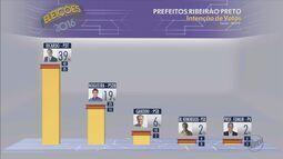 Candidato Ricardo Silva lidera com 39% disputa pela Prefeitura de Ribeirão Preto, diz Ibop