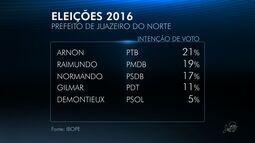 Arnon tem 21%, Raimundão 19% e Normando 17% em Juazeiro, diz Ibope