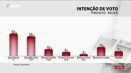 Datafolha divulga pesquisa de intenção de voto para prefeitura de Recife