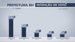 João Leite lidera disputa para Prefeitura de BH com 26%, diz Datafolha