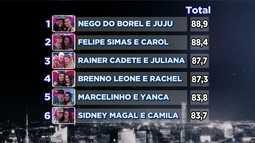 Nego do Borel lidera o ranking da 'Dança dos Famosos'