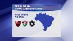 Rio de Janeiro tem melhor aproveitamento na disputa da Série A por estados