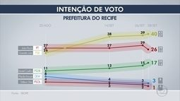 Ibope: Geraldo Julio tem 40% e João Paulo, 26% das intenções