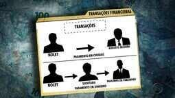 Nollet detalha suposto esquema comandado por deputados