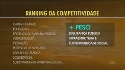 SC melhora colocação no ranking de competitividade; Renato Igor comenta