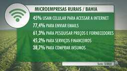 Pesquisa ponta que a tecnologia tem ajudado produtores rurais no aumento das vendas