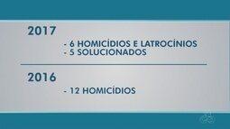 Polícia Civil aponta redução no índice de homicídios em Guajará-Mirim