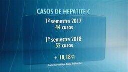 Secretaria de Saúde aponta aumento no número de casos de hepatite C em Uberaba