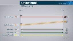Veja os resultados da pesquisa Ibope para governador do Tocantins