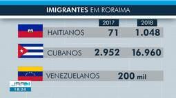 Número de imigrantes de outras nacionalidades aumenta em Roraima