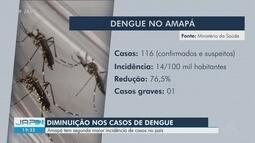 AP tem a segunda menor incidência de dengue do país em cinco meses