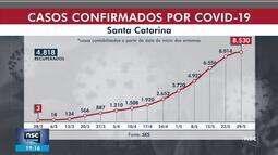 SC tem 8,5 mil casos de coronavírus; região Oeste preocupa