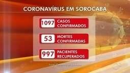 Novos casos de coronavírus são confirmados em Sorocaba, Jundiaí e Itapetininga