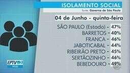Veja o índice de isolamento em cidades da região de Ribeirão e Franca em 4 de junho