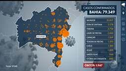 Bahia registra quase 79.349 casos de coronavírus, com quase 1.950 óbitos