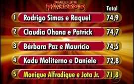Monique Alfradique é eliminada do Dança dos Famosos 2012