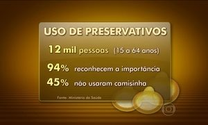 Pesquisa revela que quase metade dos brasileiros não usa camisinha