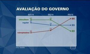 Popularidade de Dilma despenca 21 pontos percentuais em dois meses