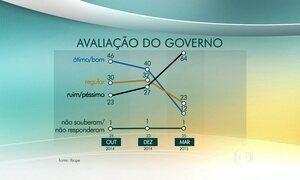 Ibope divulga pesquisa sobre avaliação do governo de Dilma Rousseff