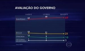 Ibope divulga uma nova pesquisa de avaliação do governo Dilma Rousseff