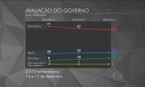 Datafolha divulga nova pesquisa de avaliação do governo Dilma Rousseff