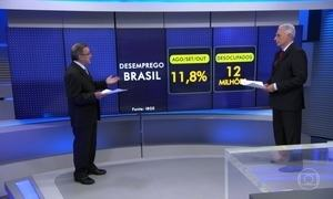 Desemprego no Brasil atinge o índice de 11,8% de agosto a outubro