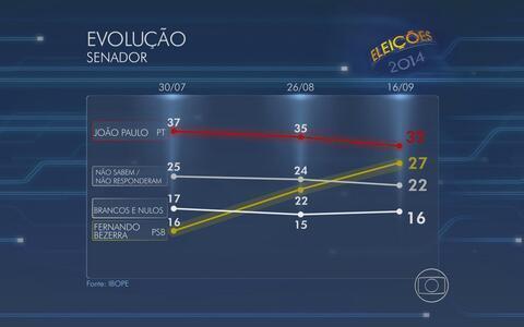 João Paulo tem 32% e Bezerra Coelho, 27% (Arte G1)