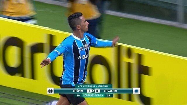 Noriega diz que vitória do Grêmio foi importante, mas que o Tricolor não conseguiu sufocar