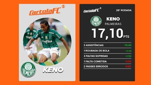 Keno, do Palmeiras, é o craque do Cartola FC na 28ª rodada