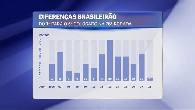 Bancada do Redação discute equilíbrio do Brasileirão e arrancada do Palmeiras