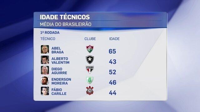 Média de idade dos técnicos do Brasileirão aumenta três anos com trocas