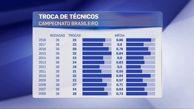 Média de trocas de técnicos do Brasileirão 2018 é a maior dos pontos corridos