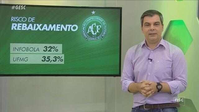 Rodrigo Faraco analisa situação da Chape e projeta rodada da Série A