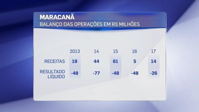 Rodrigo Capelo traz os números do prejuízo do Maracanã