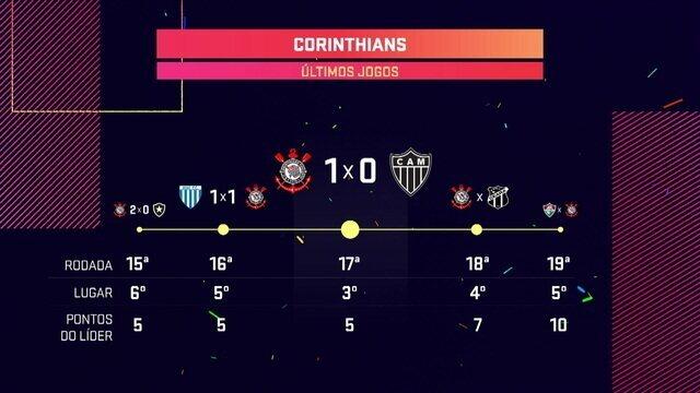 Confira desempenho do Corinthians nas últimas partidas