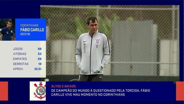 Comentaristas analisam pressão sobre Carille e o futebol pragmático do Corinthians