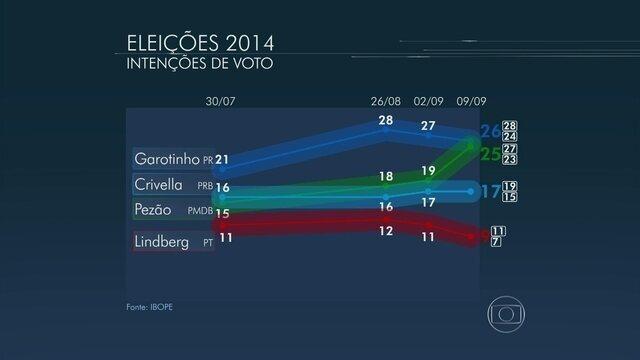 * Garotinho tem 26%, Pezão, 25%, e Crivella, 17%, aponta Ibope.