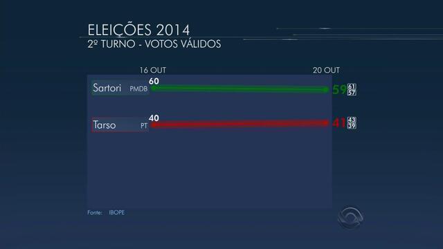 Ibope, votos válidos no RS: Sartori tem 59% e Tarso Genro, 41%