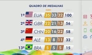 Veja como está o quadro de medalhas do Rio 2016 nesta quinta-feira (17)