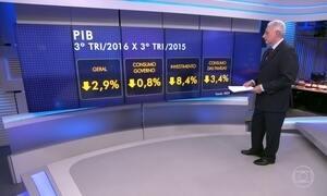 Economia recua 0,8% no terceiro trimestre do ano