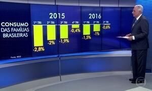 Consumo das famílias brasileiras vem desacelerando