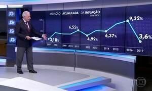 Inflação medida pelo IPCA traz o melhor resultado para o mês 2010