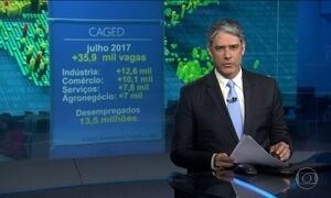 Em julho, Brasil criou 35.900 vagas de trabalho com carteira assinada