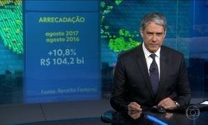 Governo arrecada em agosto 11% a mais que em 2016
