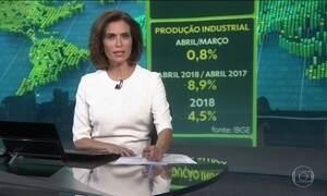 Produção industrial cresce 0,8%, em abril