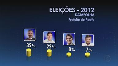 Sai resultado da primeira pesquisa Datafolha com intenções de voto no Recife - Humberto Costa, está na frente, com 35% das intenções de voto, seguido por Mendonça Filho (22%), Daniel Coelho (8%), Geraldo Júlio (7%), Esteves Jacinto (2%). Edna Costa (PPL), Jair Pedro (PSTU) e Roberto Numeriano (PCB) aparecem com 1% cada.