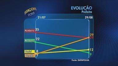Segunda pesquisa do Datafolha no Recife mostra Geraldo e Humberto com 29% - Daniel Coelho (PSDB) aparece com 12% e Mendonça (DEM), com 9%. Foram ouvidas 832 pessoas e margem de erro é de três pontos.
