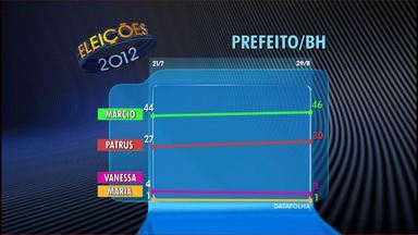 Lacerda mantém liderança na 2ª pesquisa Datafolha - Patrus apareceu como 2º lugar na pesquisa para a Prefeitura de Belo Horizonte.