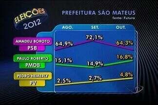 Boroto tem 64,3% e Paulo Roberto 16,8%, diz Futura em São Mateus - Instituto Futura ouviu 400 eleitores da cidade do Espírito Santo.