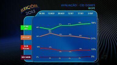 Ibope avalia gestões de presidente, governador e prefeito, em Fortaleza - Confira os números da pesquisa.
